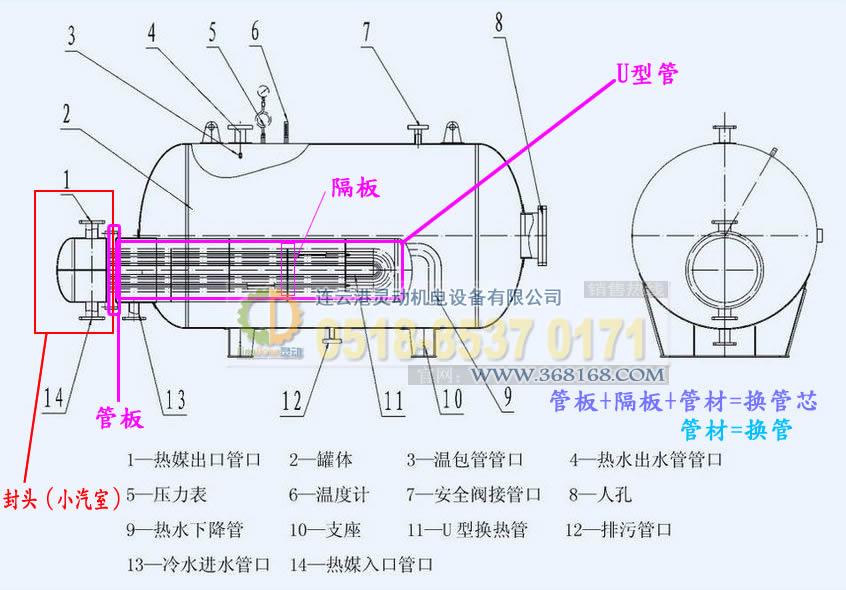 容积式换热器换管换芯相关设备结构图