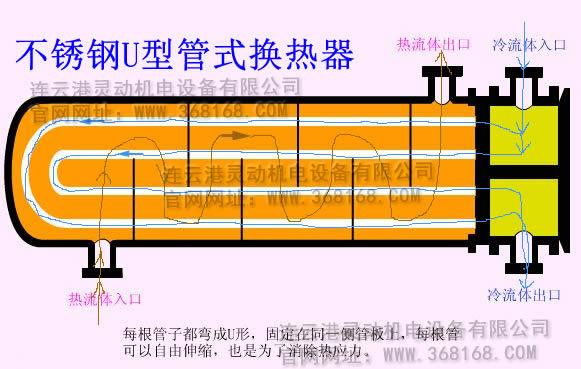 不锈钢U型管式换热器运作流程